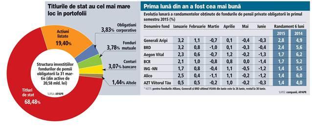 Evolution of private pension fund returns