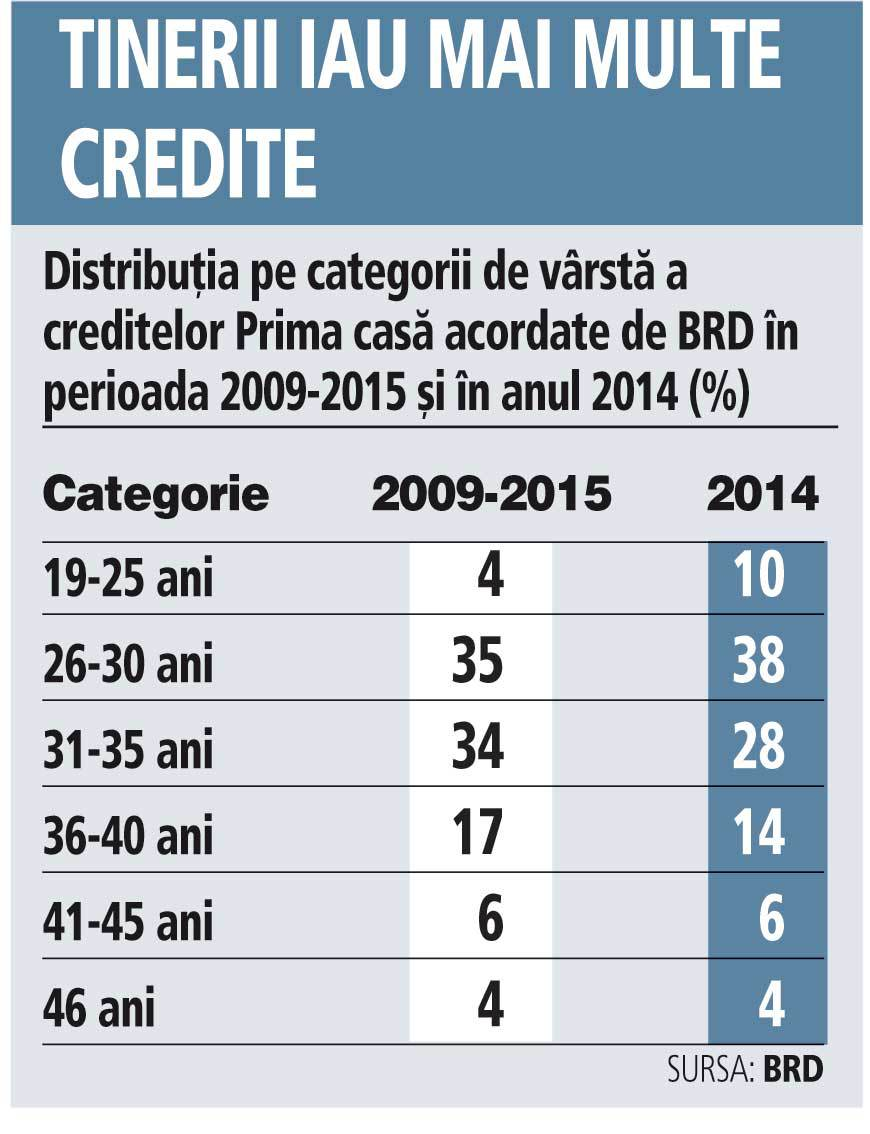 Breakdown by age categories for the Prima Casa credit from BRD